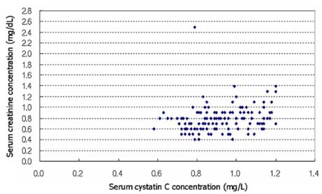 Evaluation of the Effect of Initial dose of Vancomycin using Serum